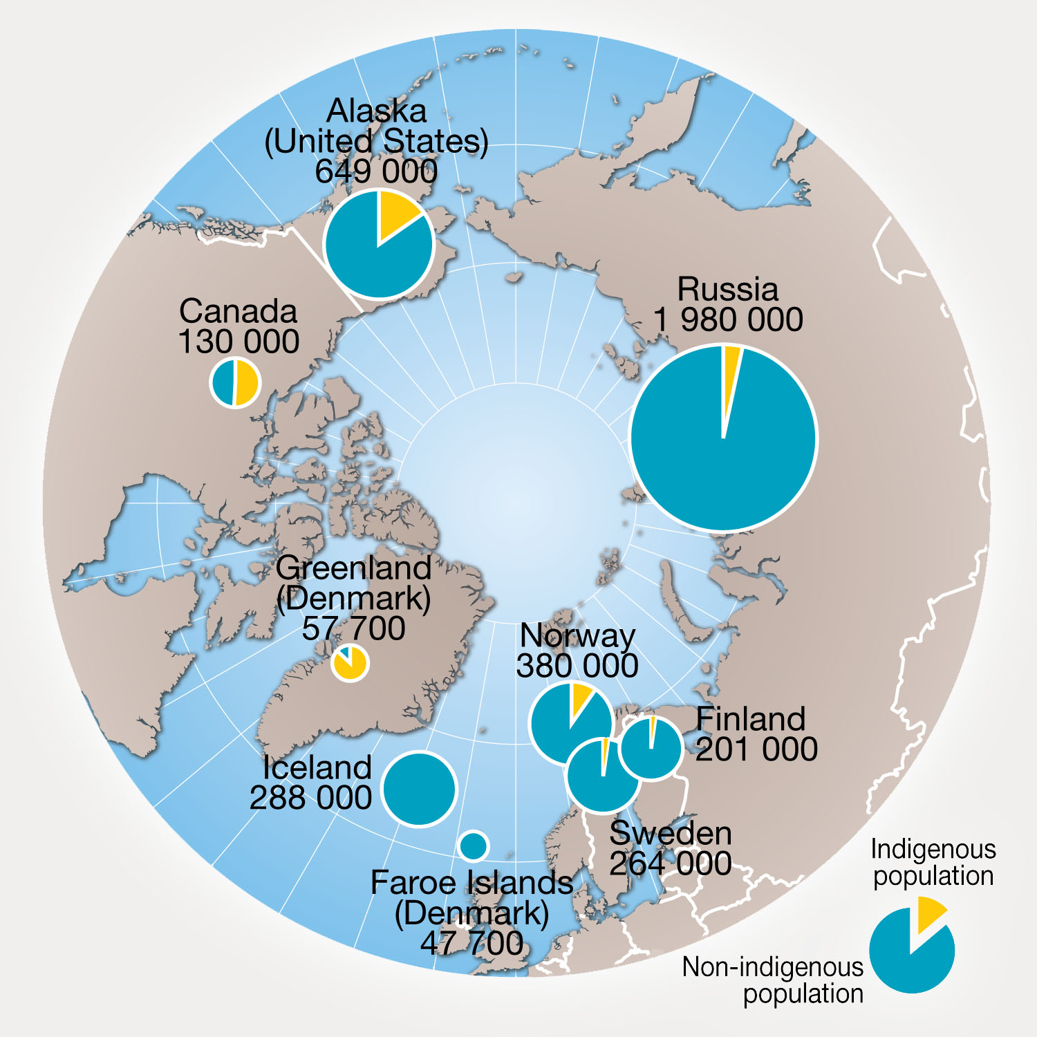 Distribution of indigenous population in the Arctic